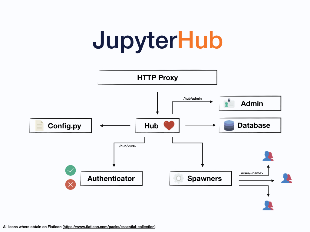 JupyterHub structure and processes