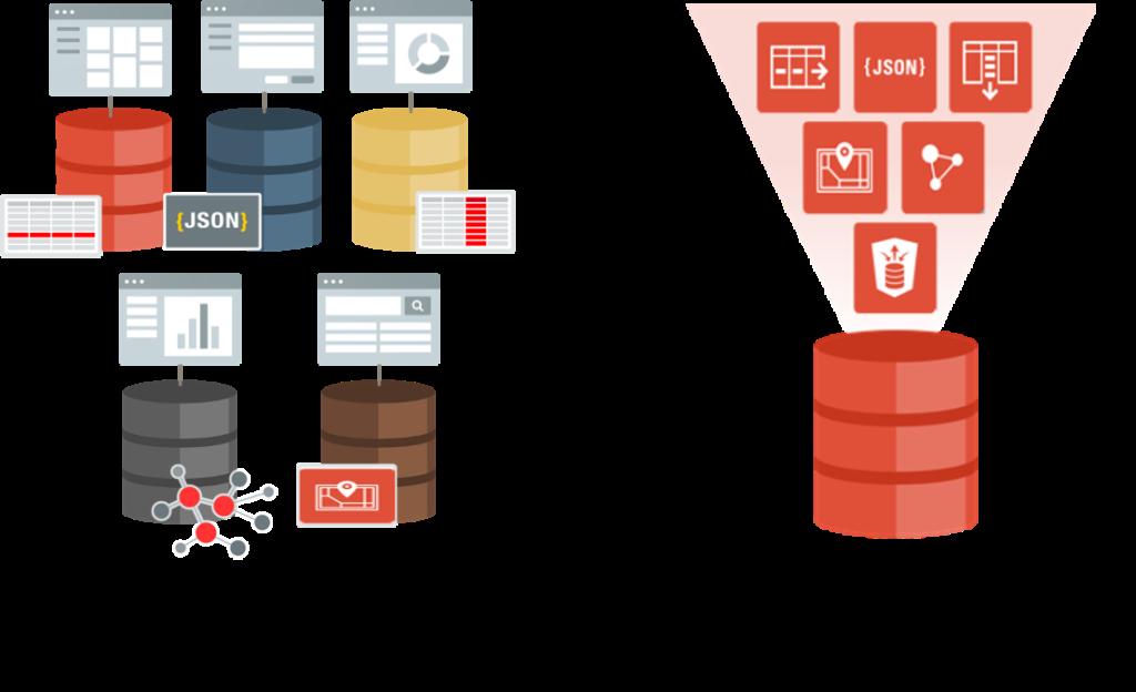 Single-purpose database vs Converged database