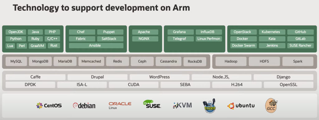 ARM cpu with Graph Server: development tools available on ARM