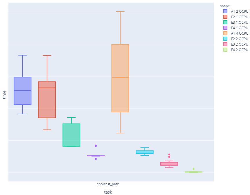 ARM cpu with Graph Server: shortest path query comparison