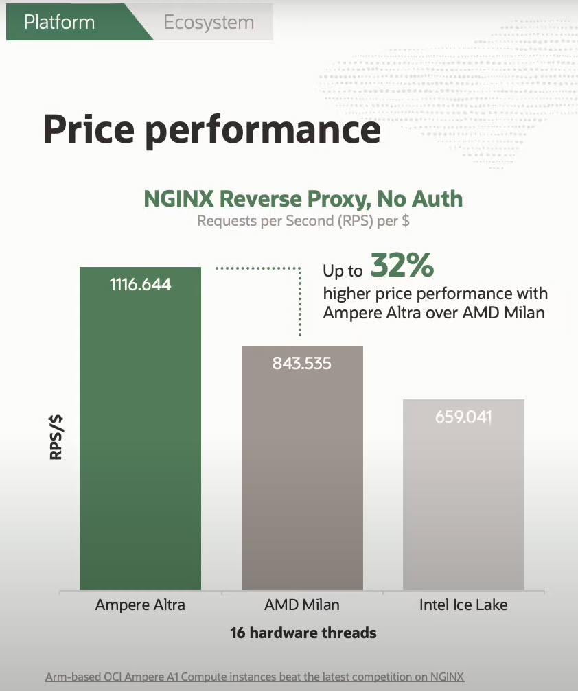 nginx reverse engineering performance on ARM vs x86